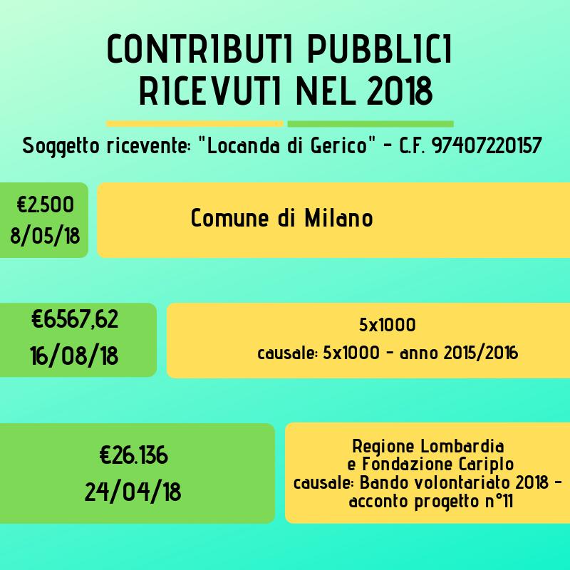 Comune di Milano 5x1000 (2)